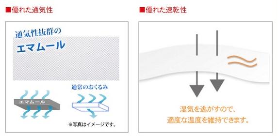 通気性と速乾性の関係図