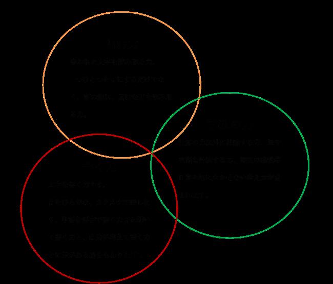 LD(学習障害)の中核をなす3要素