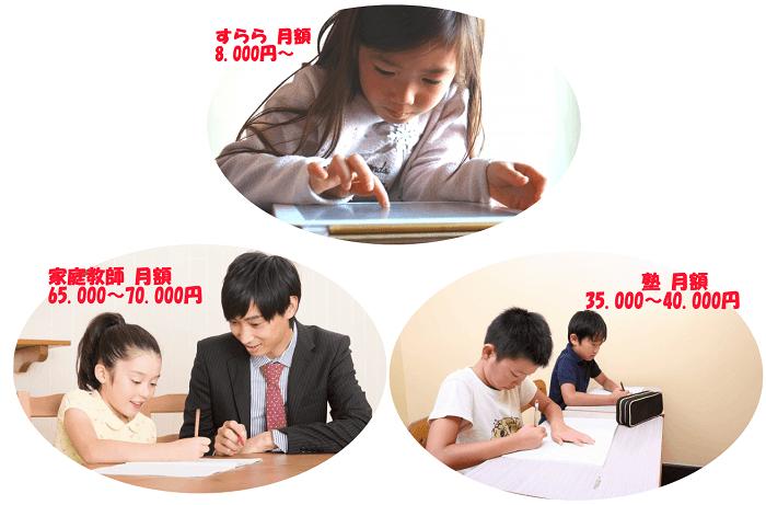 塾、家庭教師、すららの料金を比較した写真