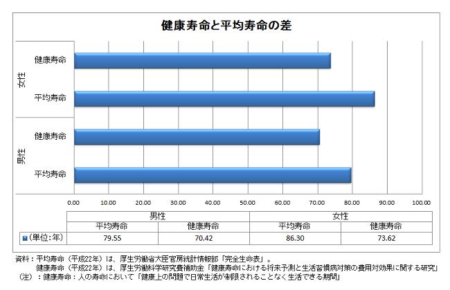 2010年厚生労働所発表の平均寿命と健康寿命の比較グラフ