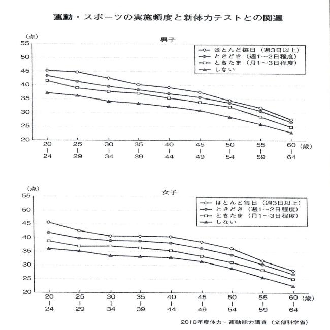 2010年文部省 運動している人としていない人との体力比較表